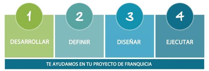 proyecto franquicia