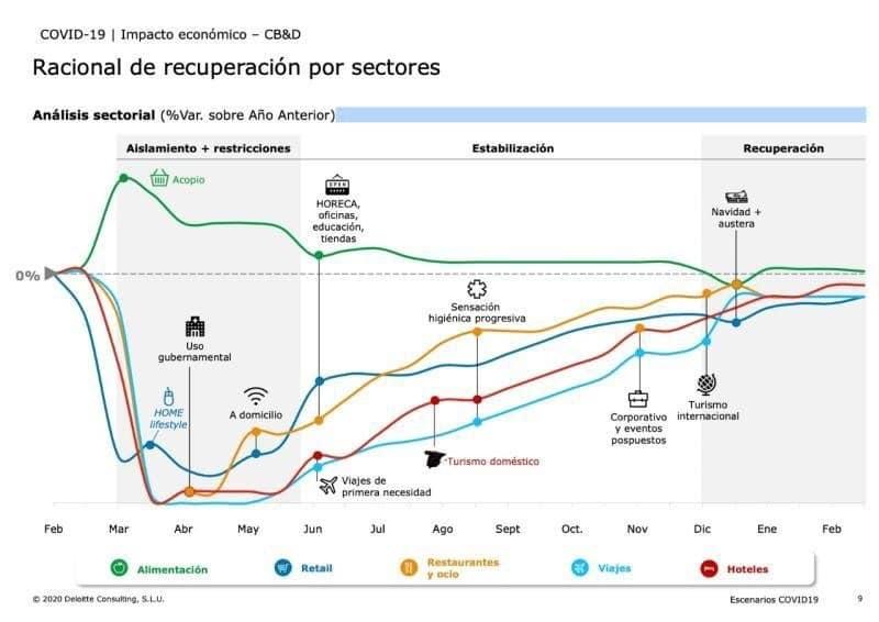 grafico evolucion economia