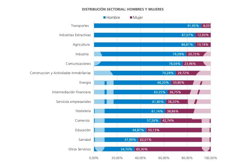 grafico Informa D&B mujer emprendedora